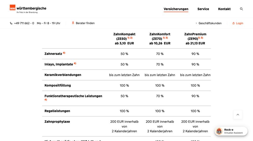 Württembergische Versicherung Zahnzusatzversicherung ohne Wartezeit